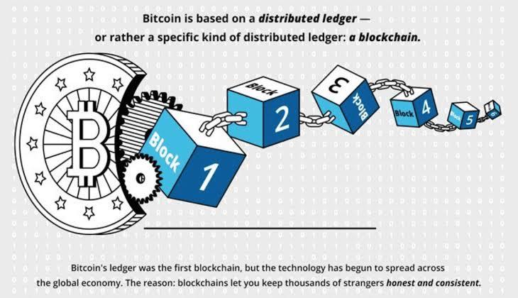 Process of Blockchain technology